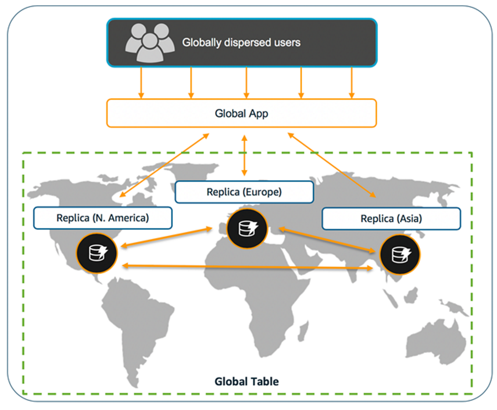 A global table consists of multiple replica tables that DynamoDB treats as a single unit