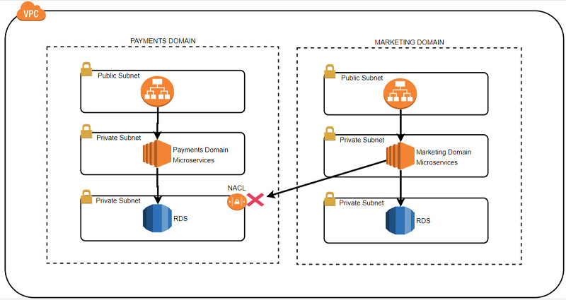 Best Practices For Securing Sensitive Data In Aws Data Stores