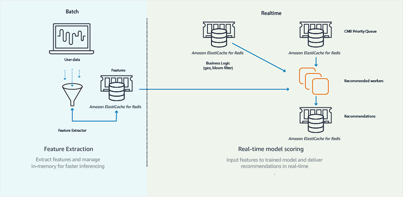 Powering recommendation models using Amazon ElastiCache for