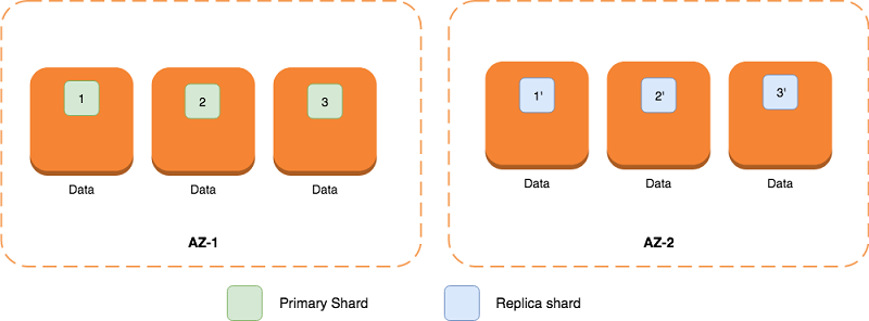 AWS Database Blog | Elasticsearch Articles on Feedspot - Rss Feed