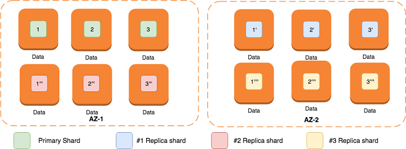 AWS Database Blog | Elasticsearch Articles on Feedspot - Rss Feed
