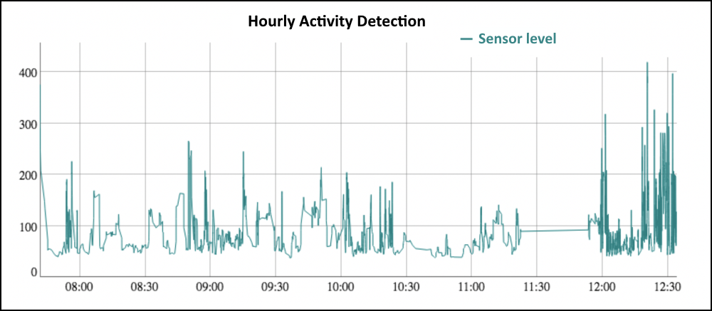 Graph of sensor data