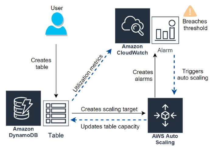 Architecture diagram showing how Amazon DynamoDB auto scaling works