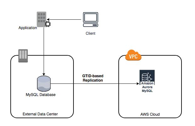 Amazon Aurora for MySQL compatibility now supports global