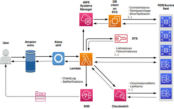 Manage databases through custom skills with Amazon Alexa and AWS