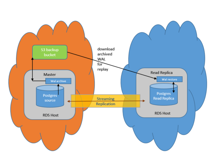 AWS Database Blog