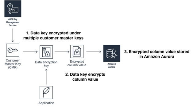 Performing SQL database client-side encryption for multi