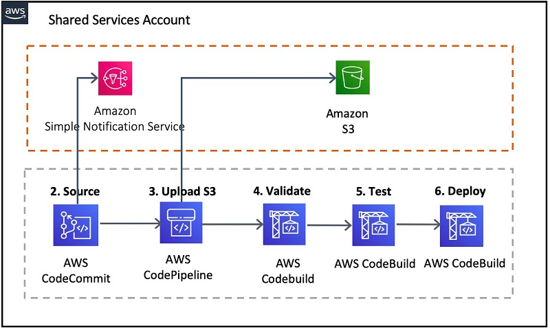 Building a cross-account continuous delivery pipeline for