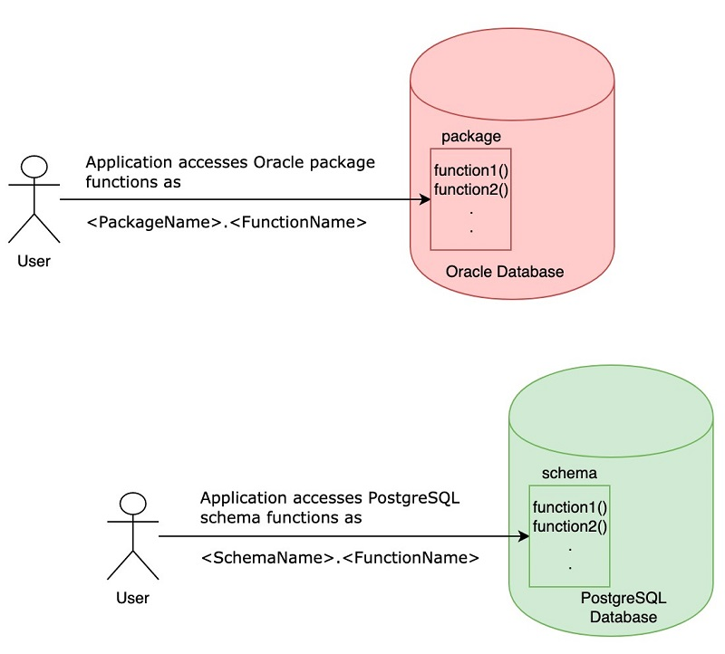 Validating database objects after migration using AWS SCT and AWS DMS | AWS  Database Blog