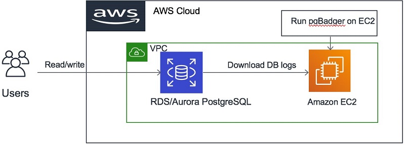 Optimizing and tuning queries in Amazon RDS PostgreSQL based