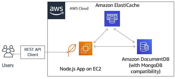 AWS - Amazon com