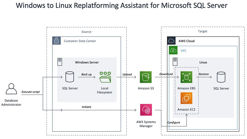 sql server 2008 database architecture diagram migrating your on premises sql server windows workloads to amazon  migrating your on premises sql server