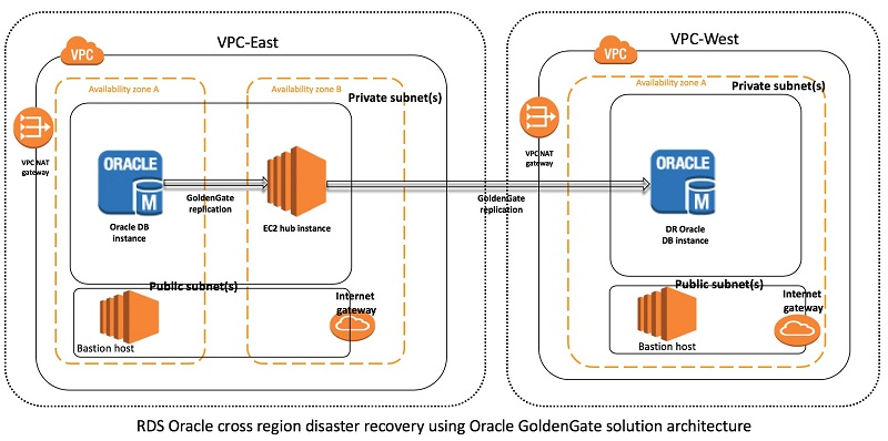 Implementing Cross Region Disaster Recovery Using Oracle