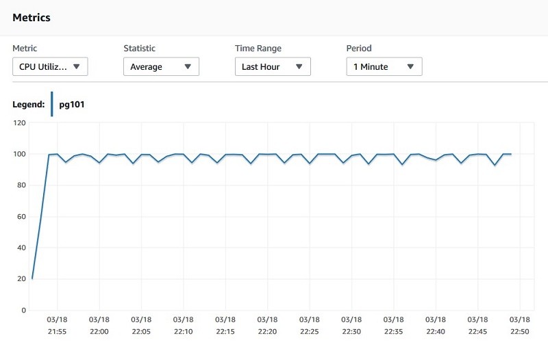 Making Better Decisions About Amazon Rds With Amazon Cloudwatch Metrics Aws Database Blog