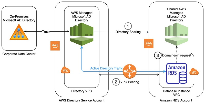 Figure 1. Architecture diagram showing sharing and joining a directory across accounts.