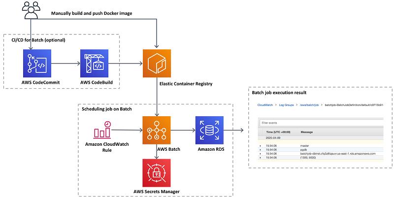 Management Tools Aws Database Blog