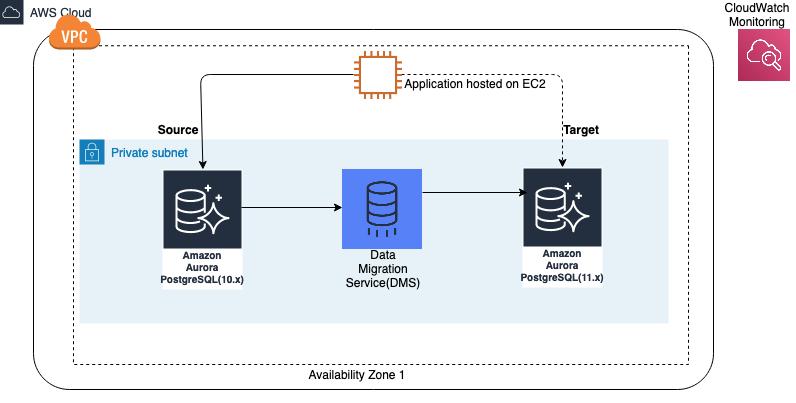 AWS DMS を利用した方法 画像引用:https://aws.amazon.com/jp/blogs/news/achieving-minimum-downtime-for-major-version-upgrades-in-amazon-aurora-for-postgresql-using-aws-dms/