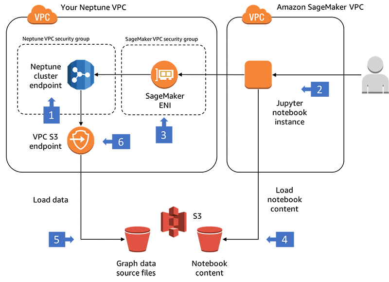 Building A Customer Identity Graph With Amazon Neptune