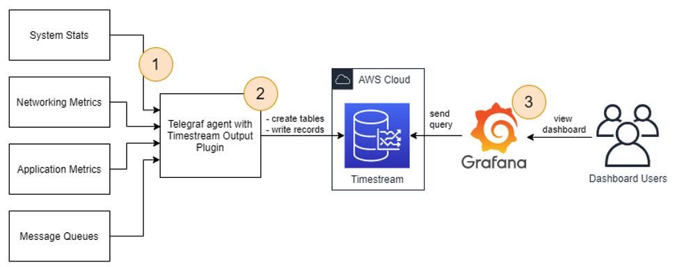 General deployment architecture, involving metrics sources, Telegraf agent, Timestream, and Grafana.