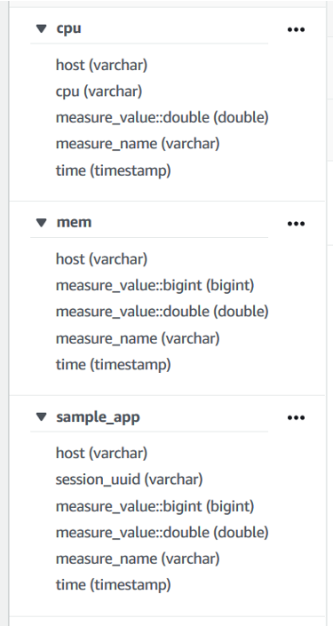 Three tables: cpu, mem, sample_app with theirs schema.