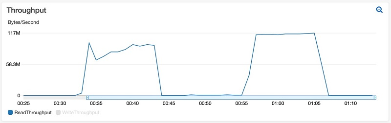 The following chart shows the read throughput Amazon CloudWatch metric for the two pgbench runs.