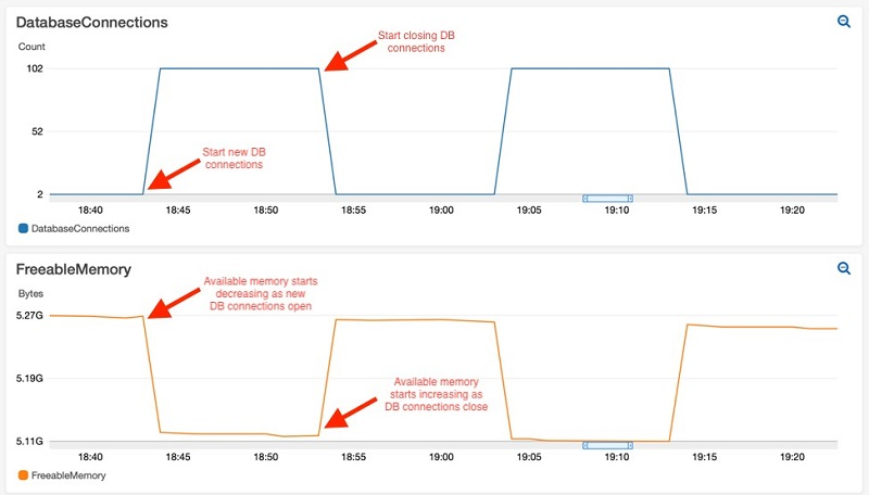 The following Amazon CloudWatch metrics show the connections count (DatabaseConnections) and memory utilization (FreeableMemory) on an RDS PostgreSQL instance.