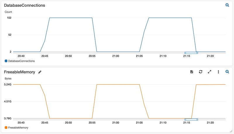 The following chart shows the connections count and the memory utilization on an RDS PostgreSQL instance.