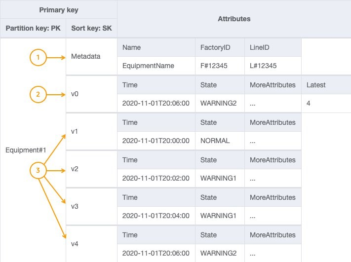 The following data model illustrates how you can model this data in DynamoDB.