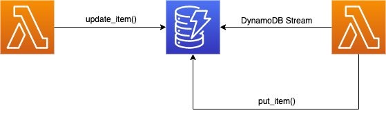 When you configure DynamoDB Streams for your table in DynamoDB, choose NEW_IMAGE or NEW_AND_OLD_IMAGES for StreamViewType based on what your use case needs.