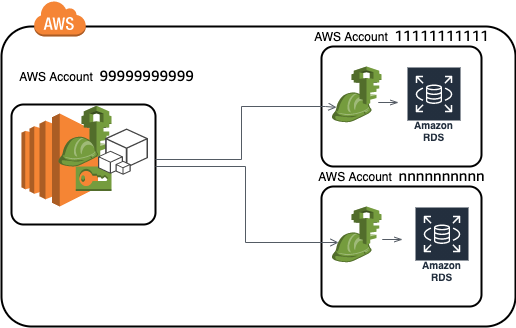 Currently, even though the actual chain of API calls is still necessary, the AWS API automates this workflow for you.