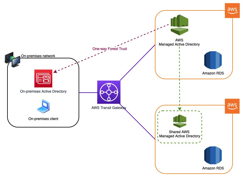 In this post, we use one-way (on-premises domain: incoming and AWS managed domain: outgoing) forest trust between the on-premises domain and AWS managed domain, as shown in following architectural diagram.