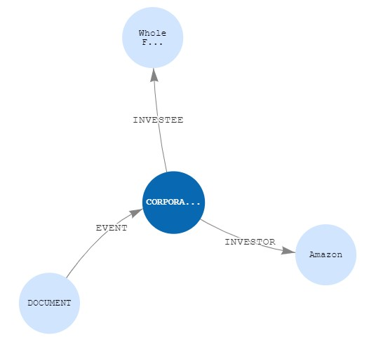 The following diagram is a Neptune Workbench visualization of the relationship between a document, a corporate acquisition event, and the organizations (with their roles) involved in that event.