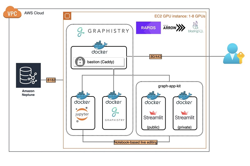 The following diagram shows the architecture of the launched graph-app-kit stack for Neptune.