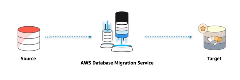 Additionally, the source database remains fully operational during the migration, minimizing downtime to applications that rely on the database.