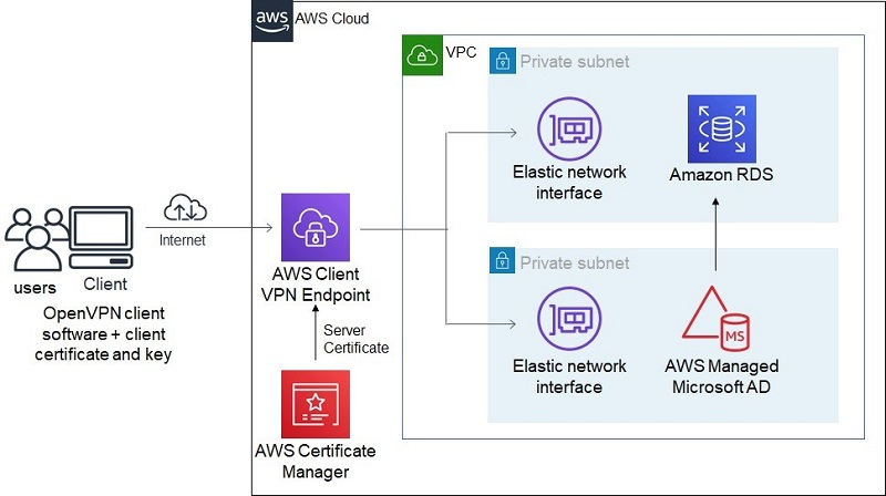 The following diagram, shows the high-level architecture of an example scenario of using AWS Client VPN and connecting to an RDS instance.