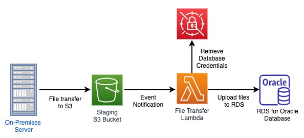 The following diagram shows this workflow.