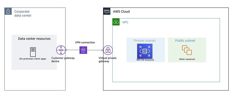The following diagram shows a simple setup where you have a single VPC.