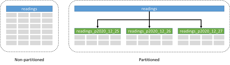 Although the first implementations of partitioning in PostgreSQL 10 struggled with some performance issues