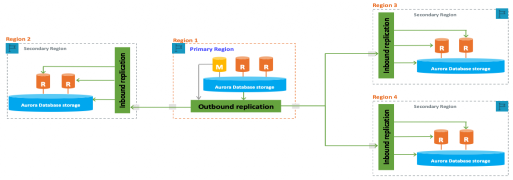 The diagram shows an Aurora global database with physical storage-level outbound replication from a primary Region to multiple secondary Regions.
