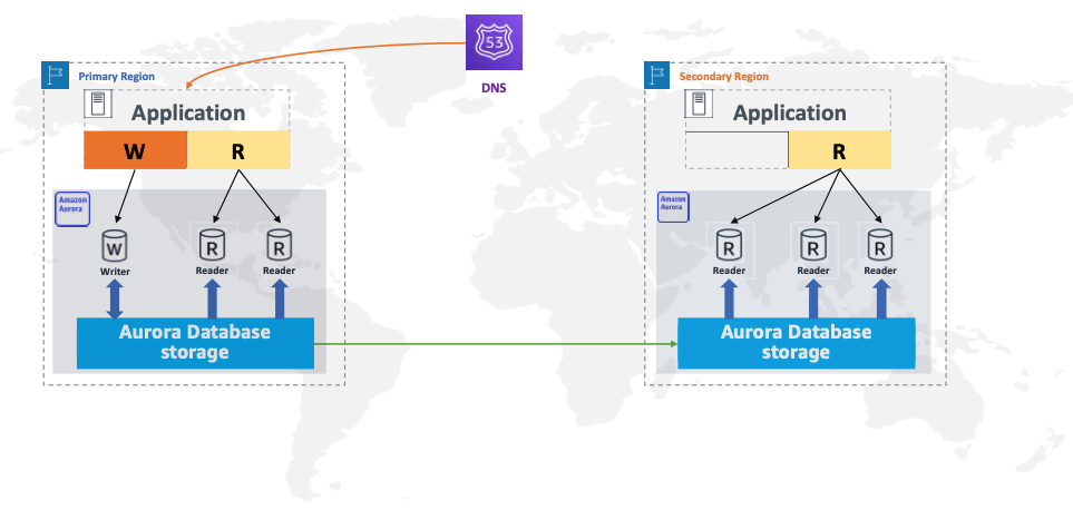 The following diagram with an Aurora global database for Aurora PostgreSQL shows two main components: