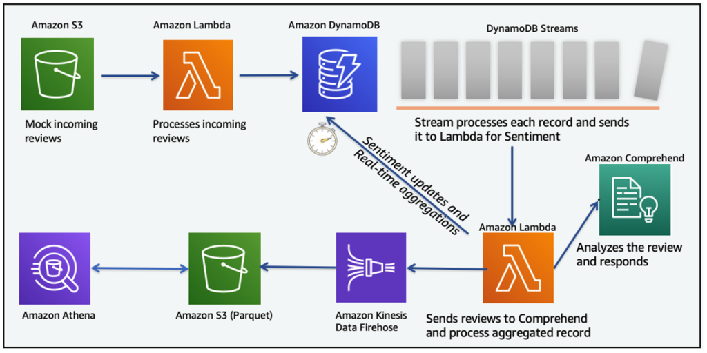 Diagram shows a Lambda function consuming the DynamoDB streams and interacting with Amazon Comprehend and with Kinesis Firehose.