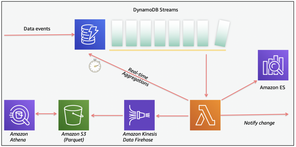 DynamoDB event-driven architecture using DynamoDB Streams and Lambda to send events to other AWS services.