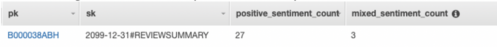 Screenshot of a DynamoDB item with attributes pk, sk, positive sentiment count, and mixed sentiment count