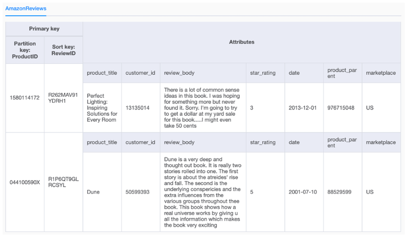 screenshot of the DynamoDB table showing two itens and its attributes
