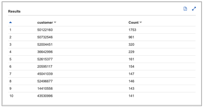 screenshot of the output section of a query in Amazon Athena showing 10 rows with the 2 columns mentioned in the text