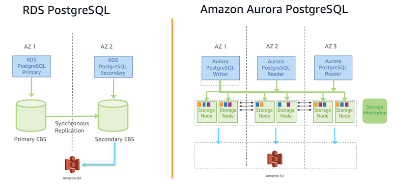 Architecture diagrams of Amazon RDS PostgreSQL in Multi-AZ configuration and Amazon Aurora PostgreSQL