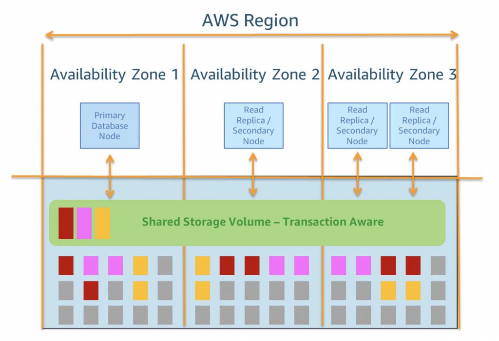 Amazon Aurora conceptual architecture diagram