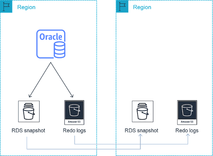 architecture diagram of cross-Region automated backups