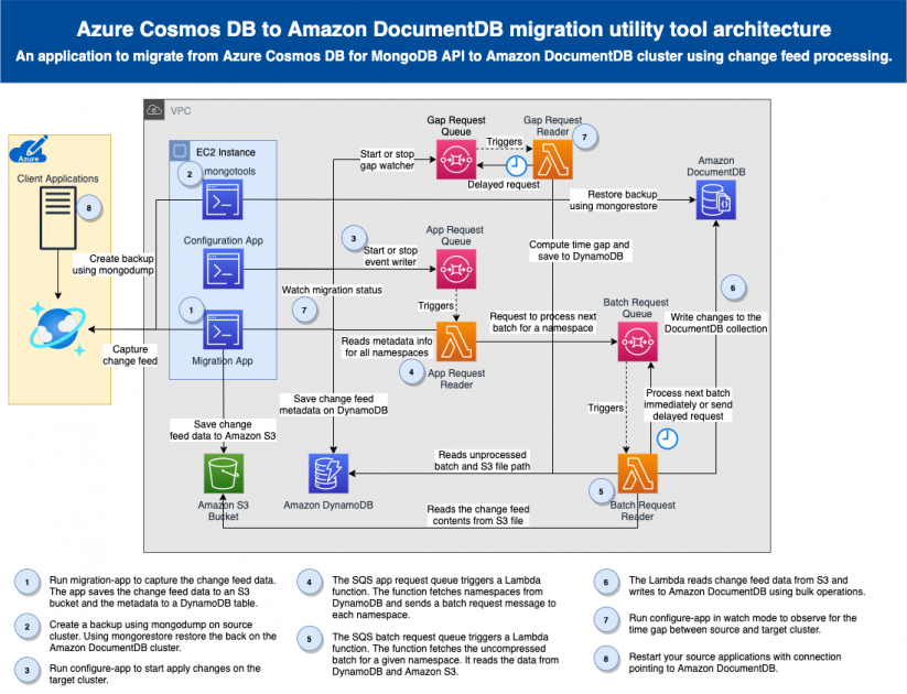 Migrate from Azure Cosmos DB API for MongoDB to Amazon DocumentDB (with MongoDB Compatibility) using the online method | Amazon Web Services