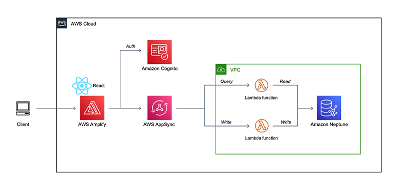 Build a graph application with Amazon Neptune and AWS Amplify   Amazon Web Services